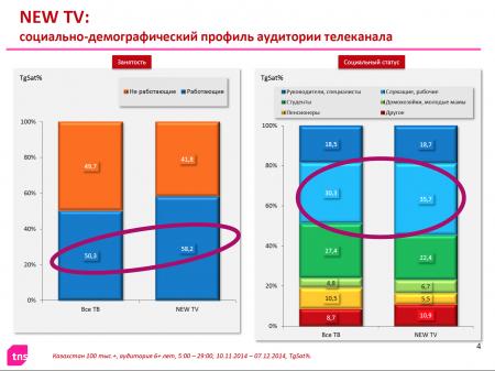 Измерения 2014 г. TNS Central Asia для ТК Новое Телевидение