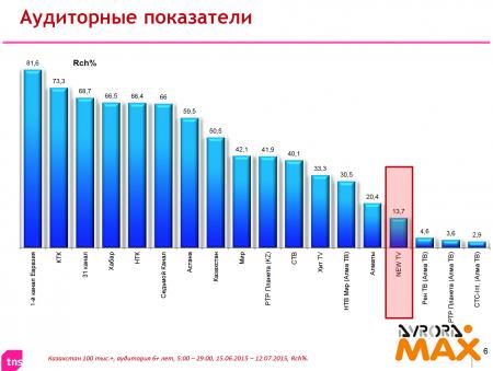 Измерения 2015 г. TNS Central Asia для ТК Новое Телевидение